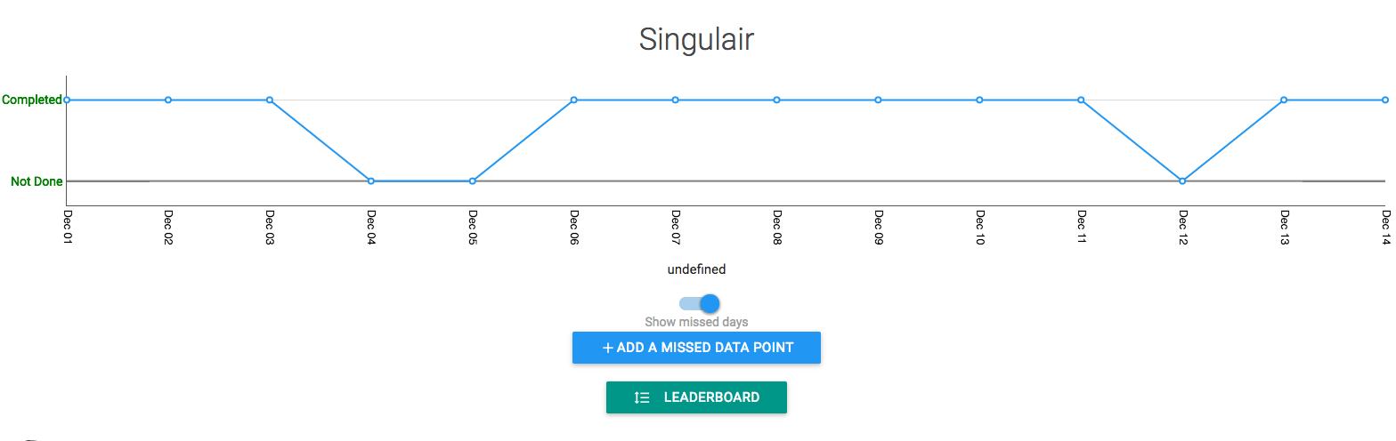 singulair goal data