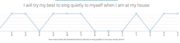 self regulation data