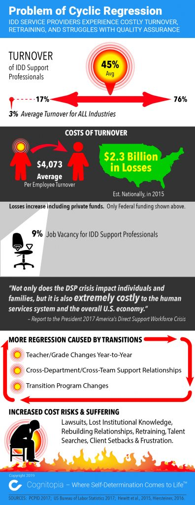 Problem of Cyclic Regression [Infographic] – IDD Service Providers Experience Costly Turnover, Retraining, and Struggles with Quality Assurance