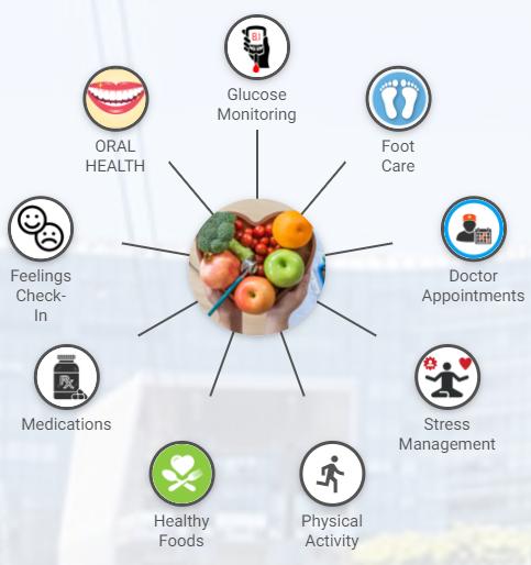 Cognitopia Diabetes Health Management Portfolio