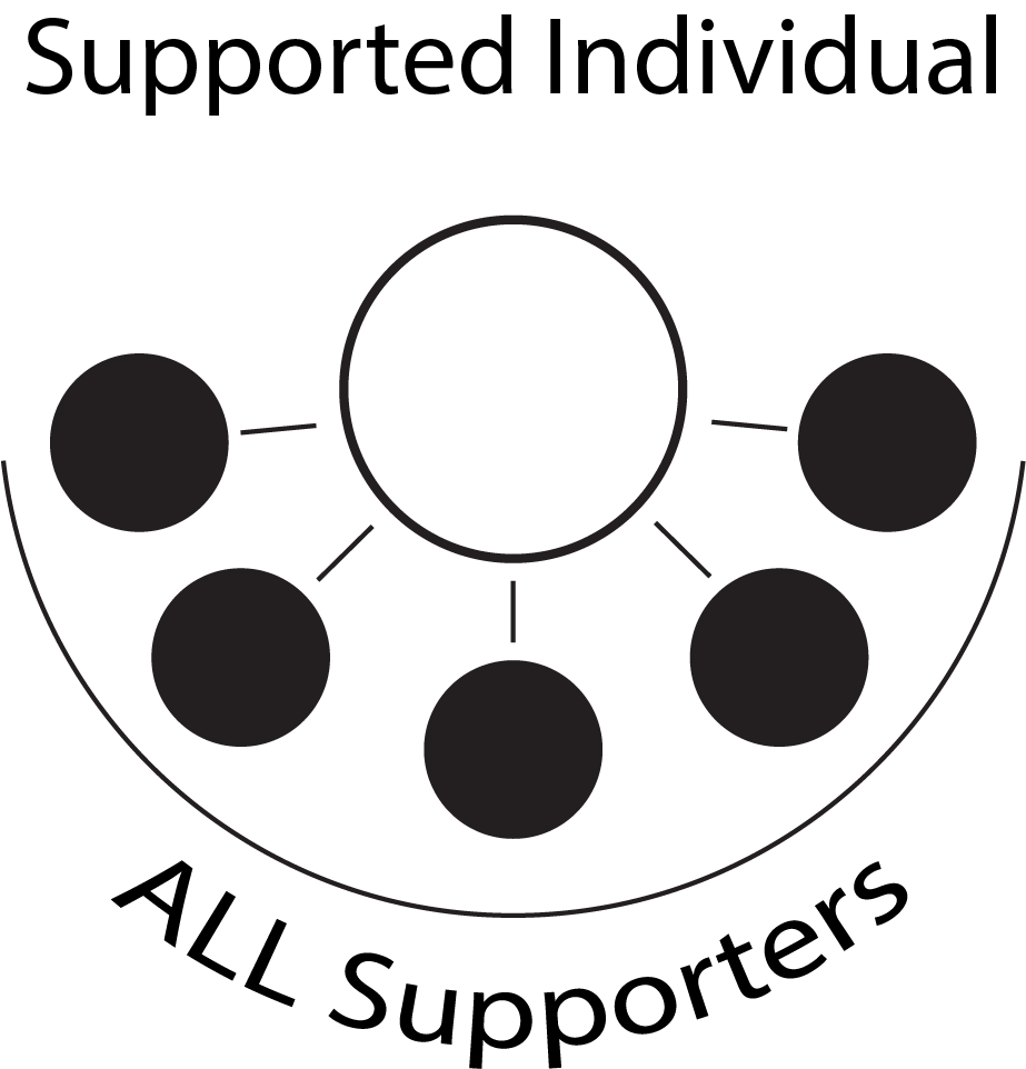 Image showing the Individual Plan capability allowing for one supported person in the middle and lines out to all of that person's supporters
